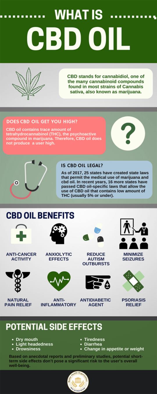 CBD History in Medicine