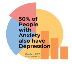 CBD and depression