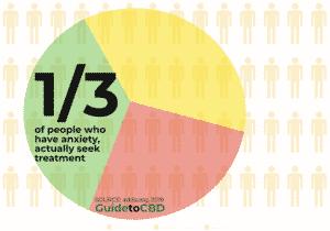 CBD and anxiety